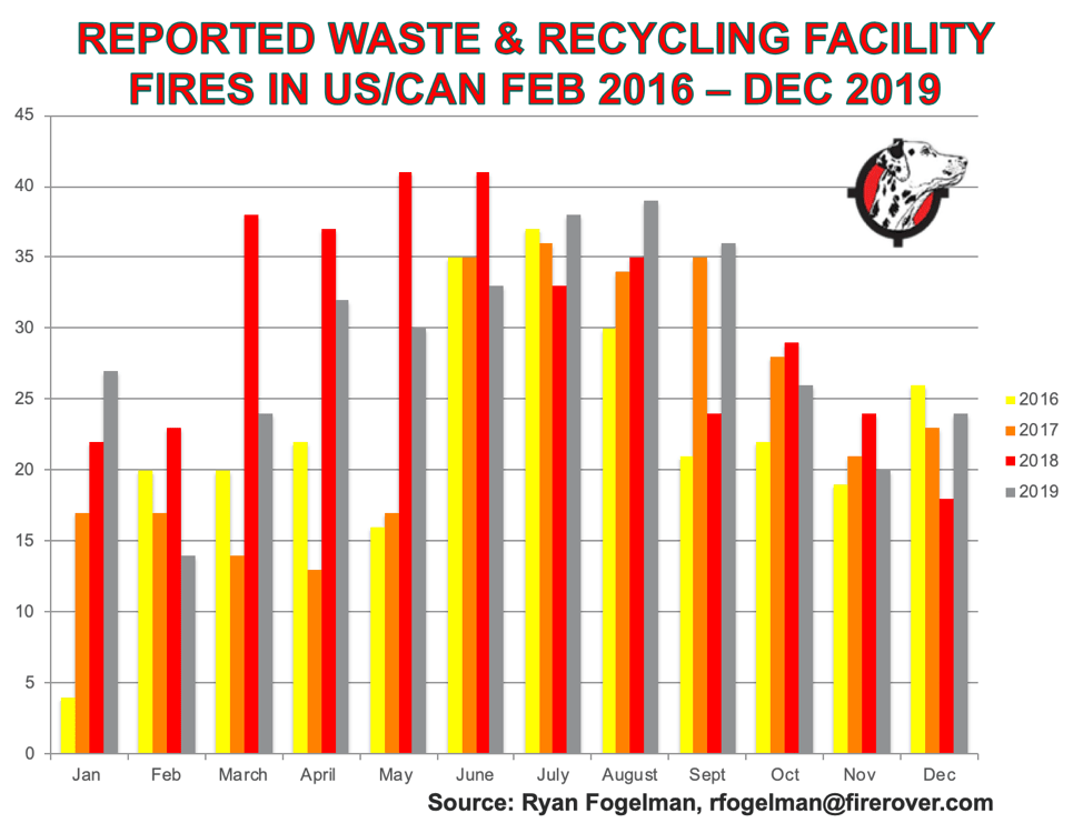 Landfill Fire Graph